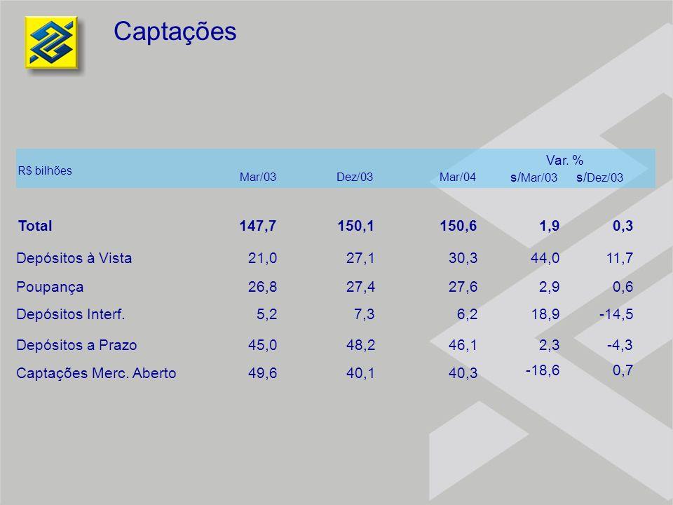 Captações Total Depósitos à Vista Poupança Depósitos Interf. Depósitos a Prazo Captações Merc. Aberto R$ bilhões 147,7 21,0 26,8 5,2 45,0 49,6 Mar/03