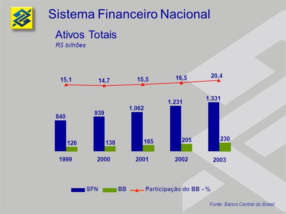 42,0 50,8 57,4 76,5 80,4 11,0 15,4 18,8 24,3 27,1 26,2 30,4 32,7 31,8 33,8 19992000200120022003 Depósitos à Vista R$ bilhões Sistema Financeiro Nacional SFNBBParticipação do BB - % Fonte: Banco Central do Brasil