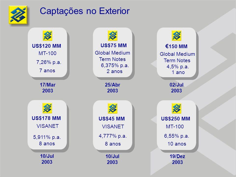 Captações no Exterior 25/Abr 2003 Global Medium Term Notes 6,375% p.a. 2 anos US$75 MM 17/Mar 2003 US$120 MM MT-100 7,26% p.a. 7 anos 02/Jul 2003 150