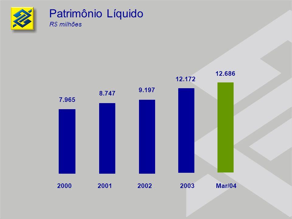 Patrimônio Líquido R$ milhões 7.965 8.747 9.197 12.172 2000200120022003 12.686 Mar/04