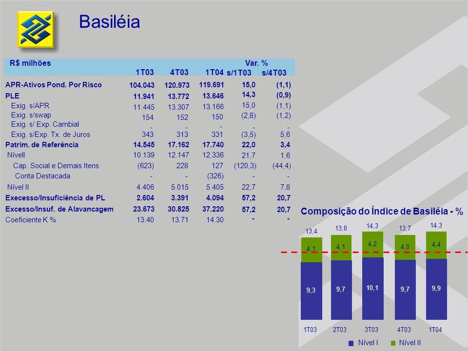 Basiléia Composição do Índice de Basiléia - % Nível INível II 14,3 9,3 9,7 10,1 9,7 9,9 4,1 4,2 4,0 4,4 1T032T033T034T031T04 13,4 13,813,7 14,3