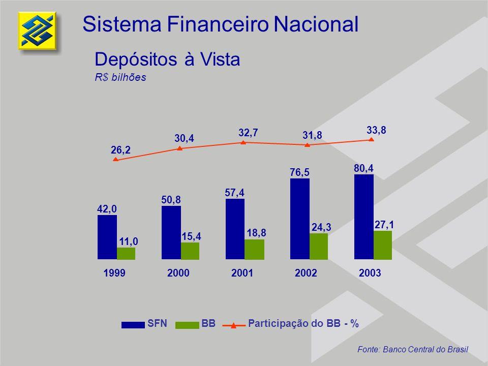270,1 298,9 314,8 362,7 325,7 29,0 38,7 42,5 69,6 54,7 13,0 13,5 15,1 10,7 21,4 19992000200120022003 Operações de Crédito R$ bilhões Inclui Operações de Crédito e Arrendamento Mercantil Sistema Financeiro Nacional SFNBBParticipação do BB - % Fonte: Banco Central do Brasil