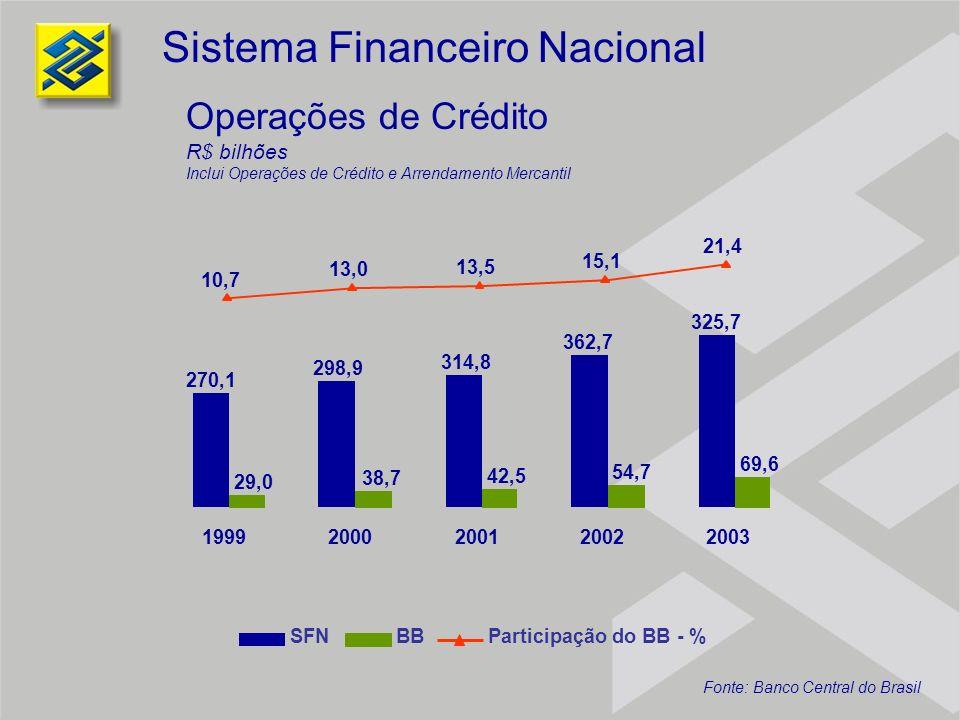 7,1% 11,6% 24,4% 37,1% 19,9% Rede de Distribuição 2000200120022003Mar/04 4,6 7,9 9,2 10,0 2,9 3,0 3,1 3,2 7,5 10,9 12,3 13,2 9,9 3,5 13,4 Pontos de Atendimento por Região Pontos de Atendimento Em Mil OutrosAgências