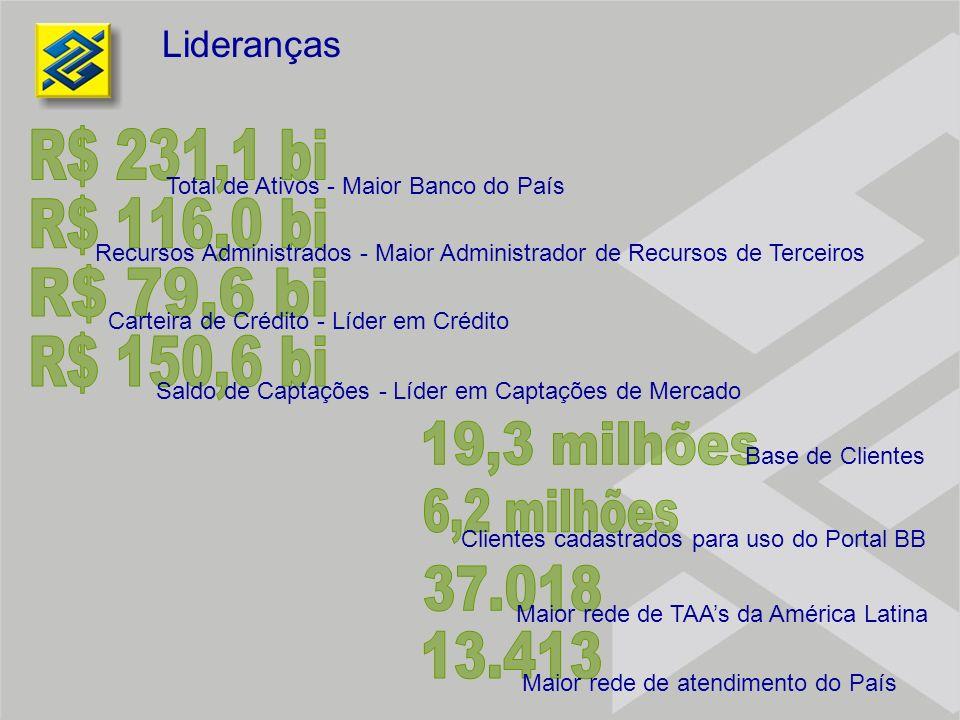 Lideranças Total de Ativos - Maior Banco do País Recursos Administrados - Maior Administrador de Recursos de Terceiros Carteira de Crédito - Líder em