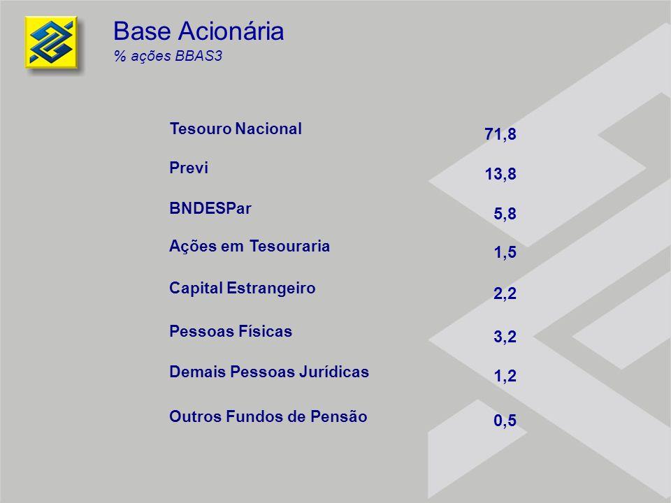 Base Acionária % ações BBAS3 Tesouro Nacional Previ 71,8 13,8 5,8 1,5 2,2 3,2 1,2 0,5 BNDESPar Ações em Tesouraria Capital Estrangeiro Pessoas Físicas