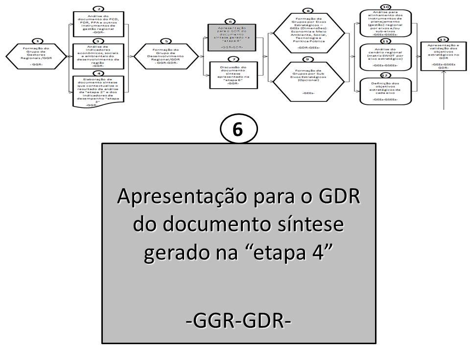 Apresentação para o GDR do documento síntese gerado na etapa 4 -GGR-GDR- 6