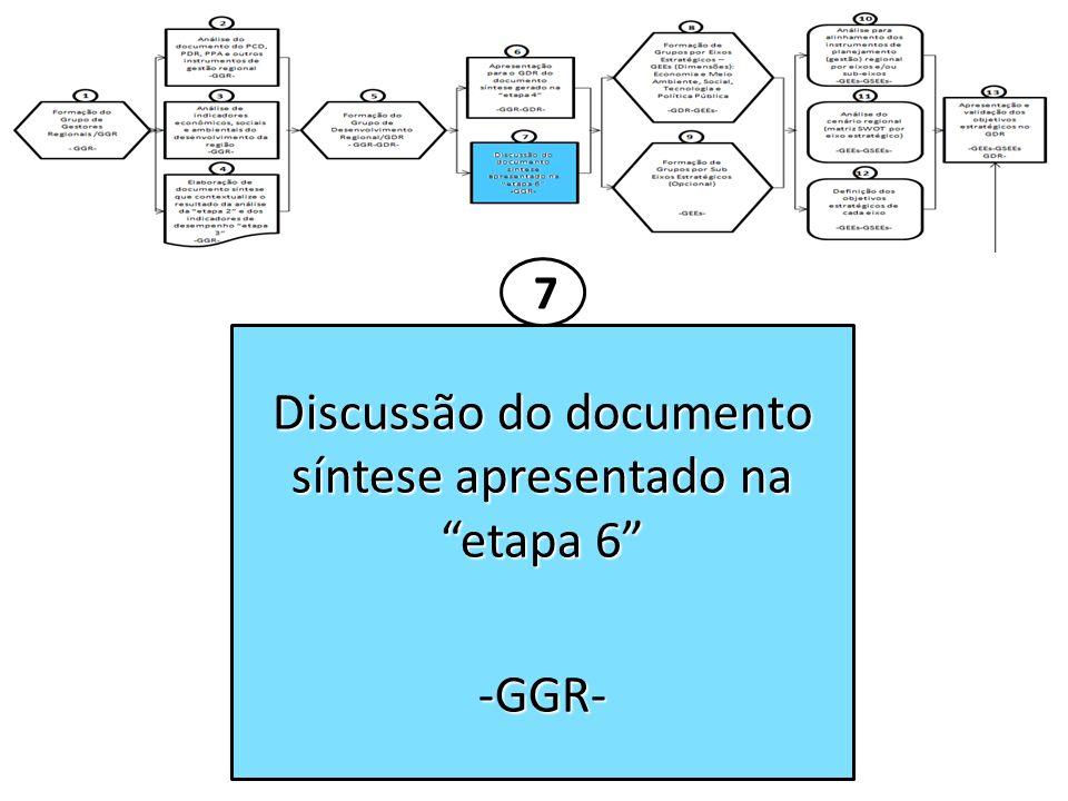 Discussão do documento síntese apresentado na etapa 6 -GGR- 7
