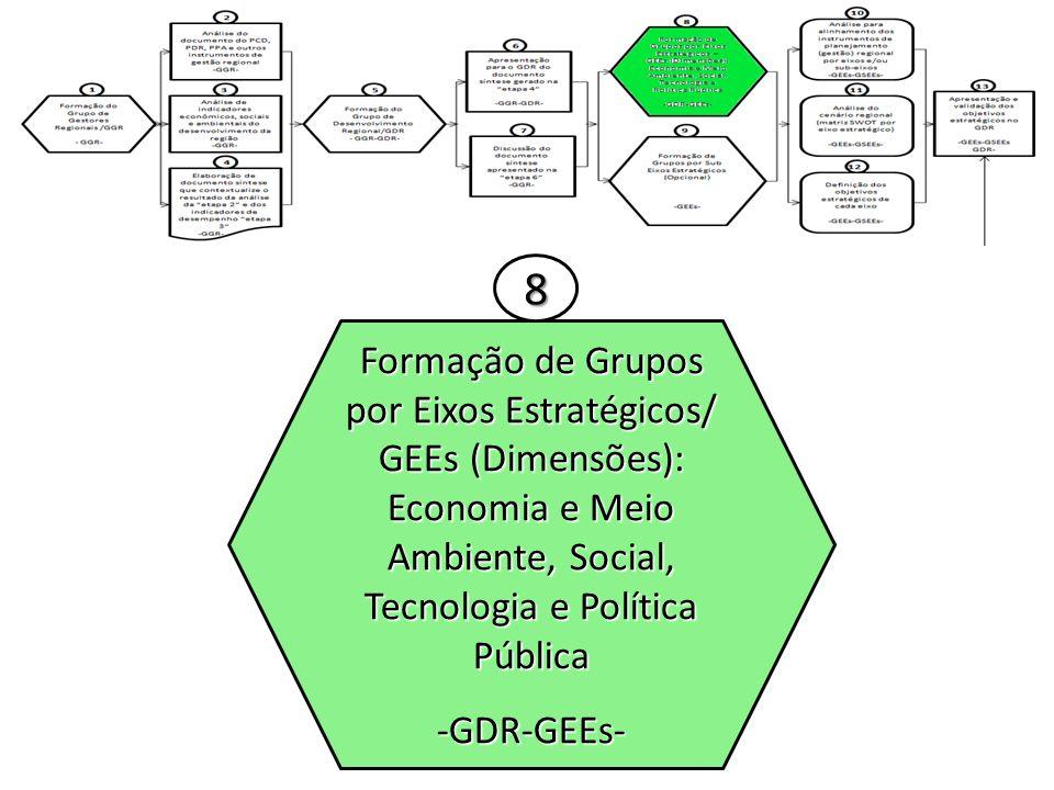 Formação de Grupos por Eixos Estratégicos/ GEEs (Dimensões): Economia e Meio Ambiente, Social, Tecnologia e Política Pública -GDR-GEEs- 8