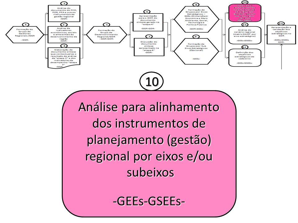 Análise para alinhamento dos instrumentos de planejamento (gestão) regional por eixos e/ou subeixos subeixos-GEEs-GSEEs- 10