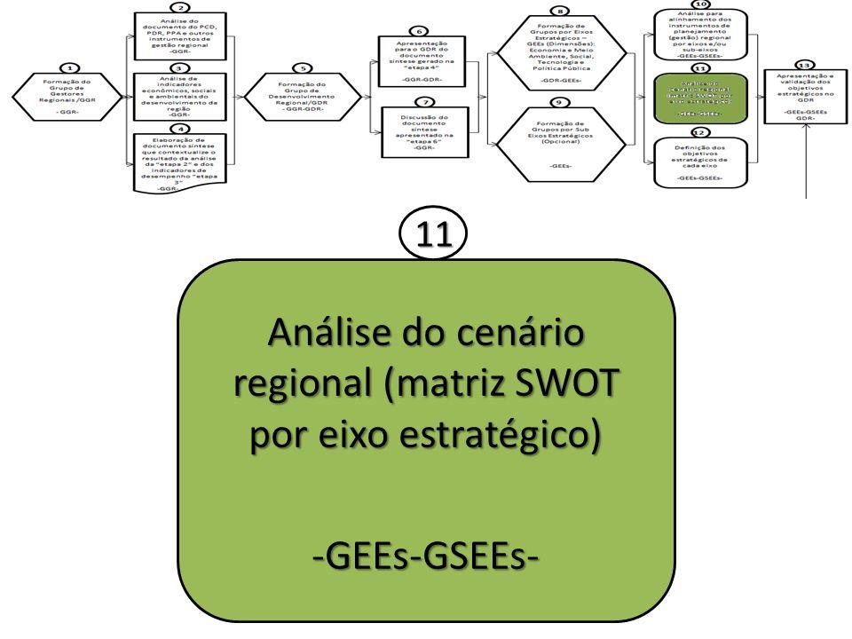 Análise do cenário regional (matriz SWOT por eixo estratégico) -GEEs-GSEEs- 11
