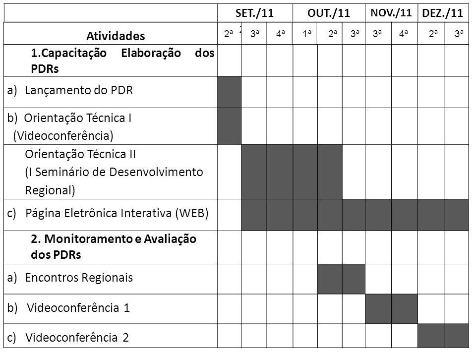 SET./11OUT./11 NOV./11 DEZ./11 1.Capacitação Elaboração dos PDRs a)Lançamento do PDR b) Orientação Técnica I (Videoconferência) Orientação Técnica II