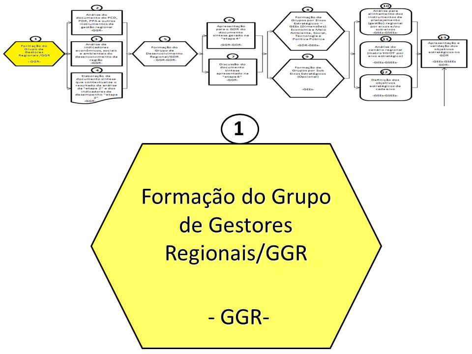 Análise do documento do PCD, PDR, PPA e outros instrumentos de gestão regional -GGR- 2