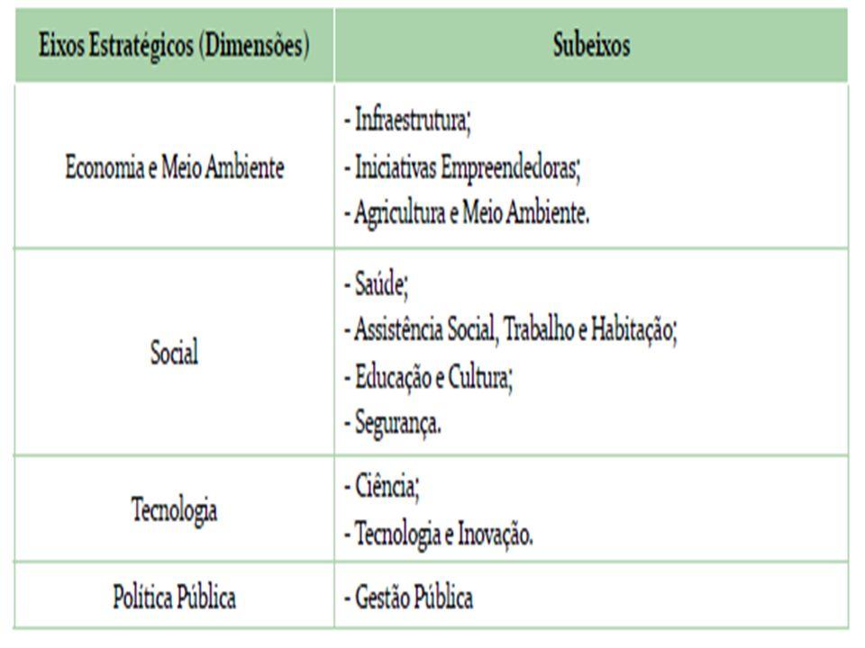 Análise de indicadores econômicos, sociais e ambientais do desenvolvimento da região -GGR- 3