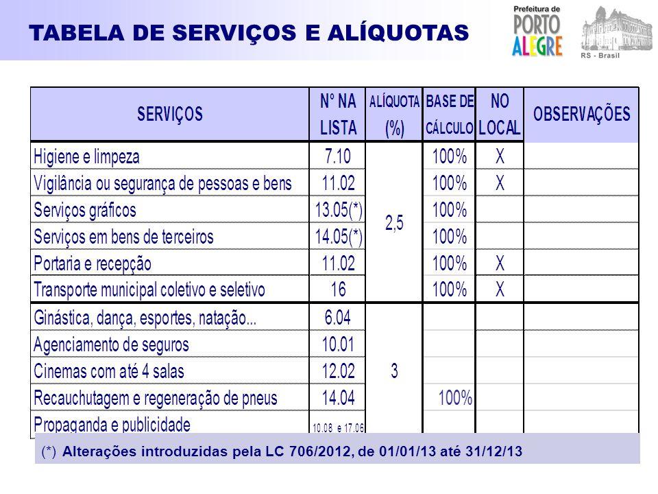 TABELA DE SERVIÇOS E ALÍQUOTAS (*) Alterações introduzidas pela LC 706/2012, de 01/01/13 até 31/12/13