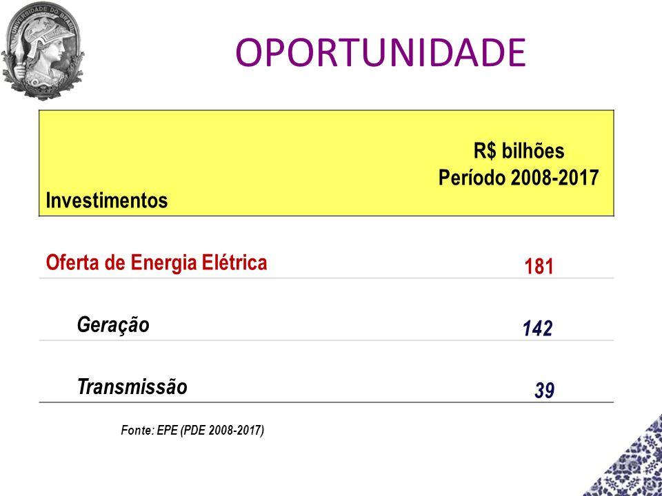 Investimentos R$ bilhões Período 2008-2017 Oferta de Energia Elétrica 181 Geração 142 Transmissão 39 Fonte: EPE (PDE 2008-2017) OPORTUNIDADE