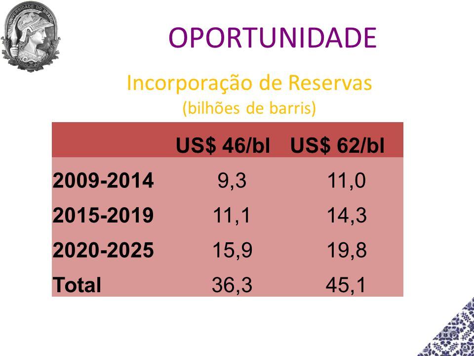 Incorporação de Reservas (bilhões de barris) US$ 46/blUS$ 62/bl 2009-20149,311,0 2015-201911,114,3 2020-202515,919,8 Total36,345,1 OPORTUNIDADE