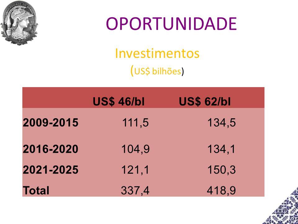 Investimentos ( US$ bilhões) US$ 46/blUS$ 62/bl 2009-2015111,5134,5 2016-2020104,9134,1 2021-2025121,1150,3 Total337,4418,9 OPORTUNIDADE