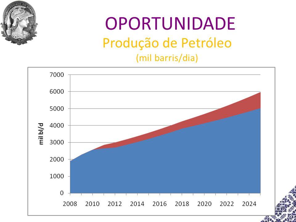 Produção de Petróleo (mil barris/dia) OPORTUNIDADE