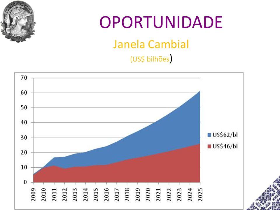 Janela Cambial (US$ bilhões ) OPORTUNIDADE