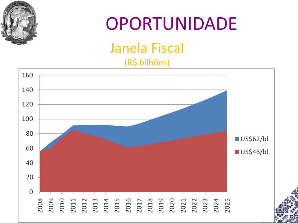 Janela Fiscal (R$ bilhões) OPORTUNIDADE