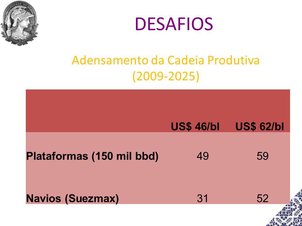 Adensamento da Cadeia Produtiva (2009-2025) US$ 46/blUS$ 62/bl Plataformas (150 mil bbd)4959 Navios (Suezmax)3152 DESAFIOS