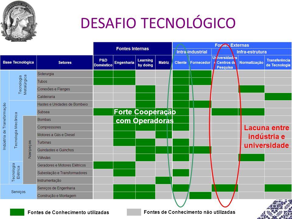 Forte Cooperação com Operadoras Fontes de Conhecimento utilizadas Fontes de Conhecimento não utilizadas Lacuna entre indústria e universidade DESAFIO