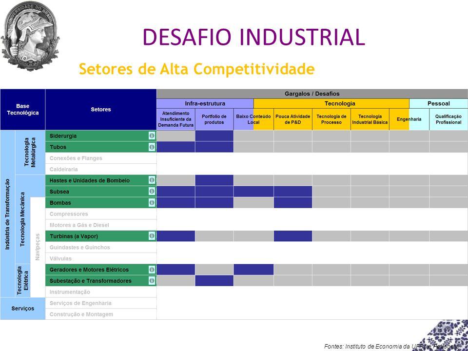 Setores de Alta Competitividade Fontes: Instituto de Economia da UFRJ e Petrobras DESAFIO INDUSTRIAL