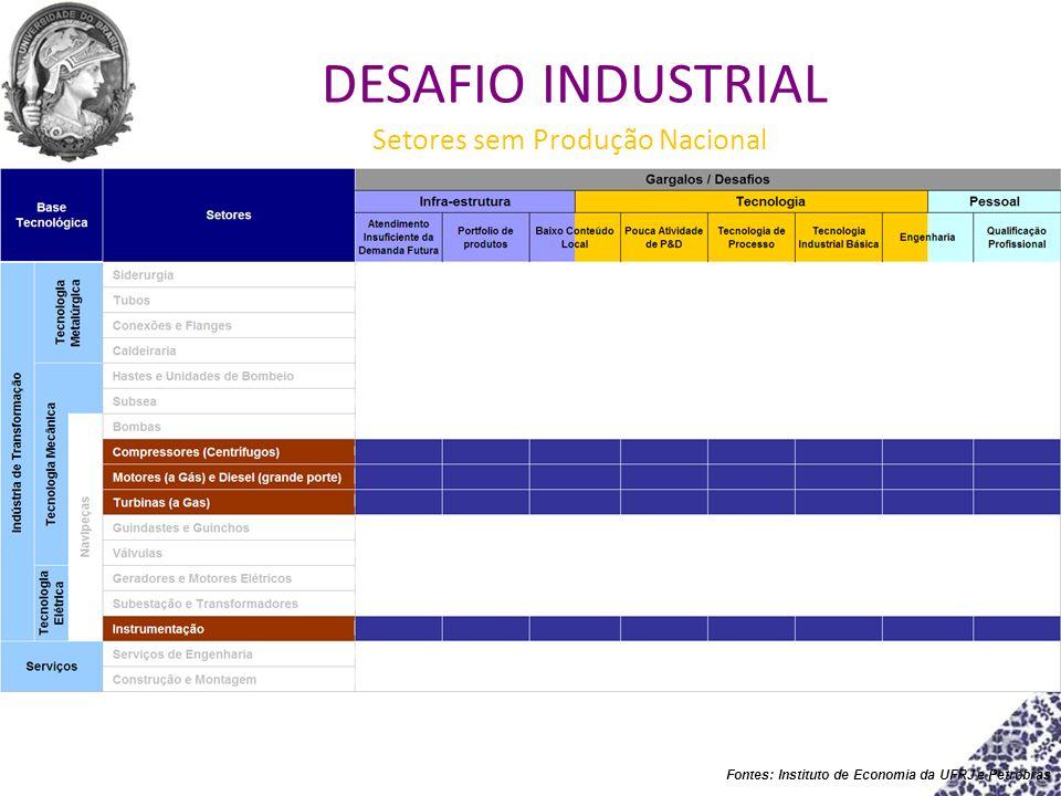 Fontes: Instituto de Economia da UFRJ e Petrobras Setores sem Produção Nacional DESAFIO INDUSTRIAL
