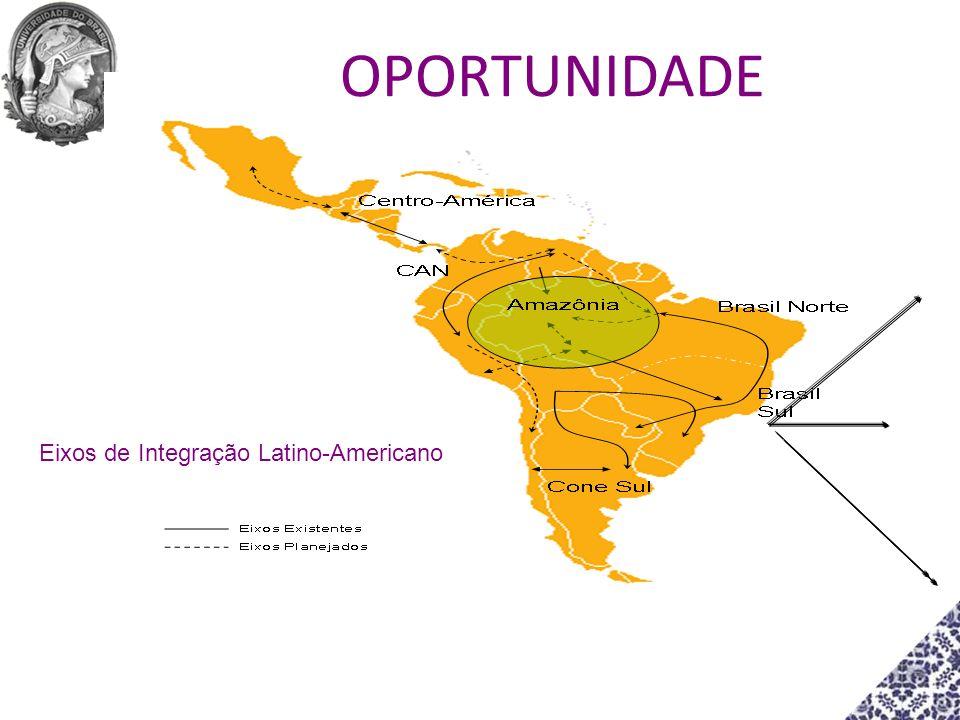 Eixos de Integração Latino-Americano OPORTUNIDADE
