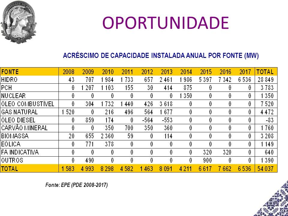 ACRÉSCIMO DE CAPACIDADE INSTALADA ANUAL POR FONTE (MW) Fonte: EPE (PDE 2008-2017) OPORTUNIDADE