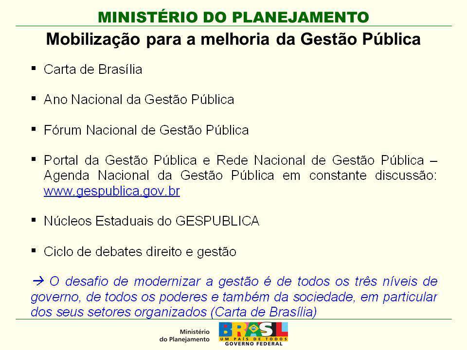 MINISTÉRIO DO PLANEJAMENTO Mobilização para a melhoria da Gestão Pública