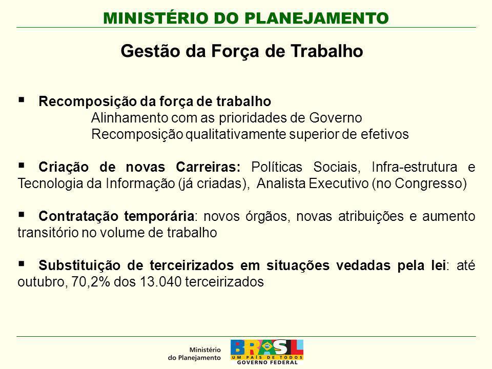 MINISTÉRIO DO PLANEJAMENTO Gestão da Força de Trabalho Recomposição da força de trabalho Alinhamento com as prioridades de Governo Recomposição qualit