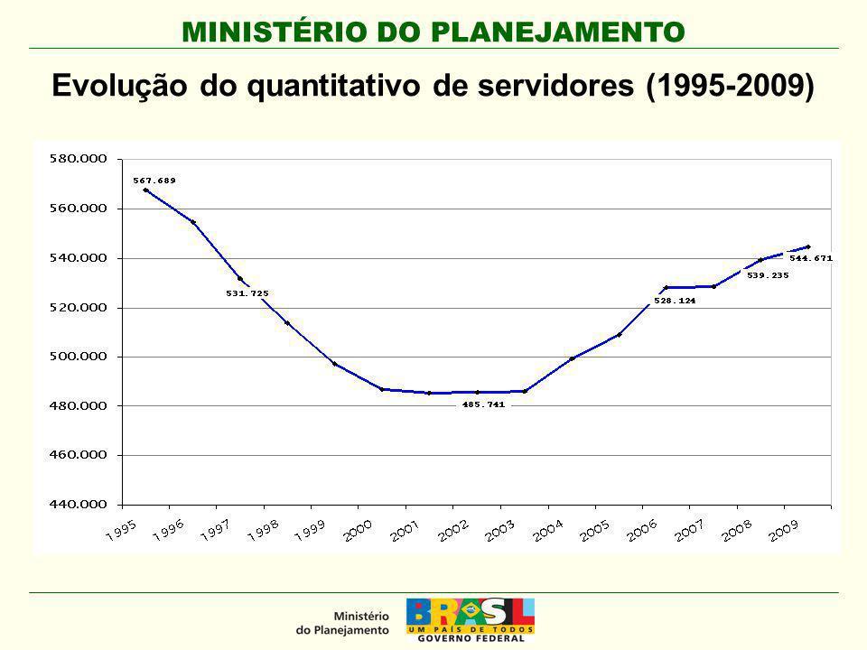 MINISTÉRIO DO PLANEJAMENTO Vagas autorizadas, ingresso e variação (2002-2009)