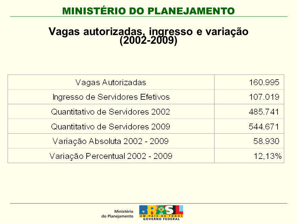 MINISTÉRIO DO PLANEJAMENTO Congresso Internacional do CLAD