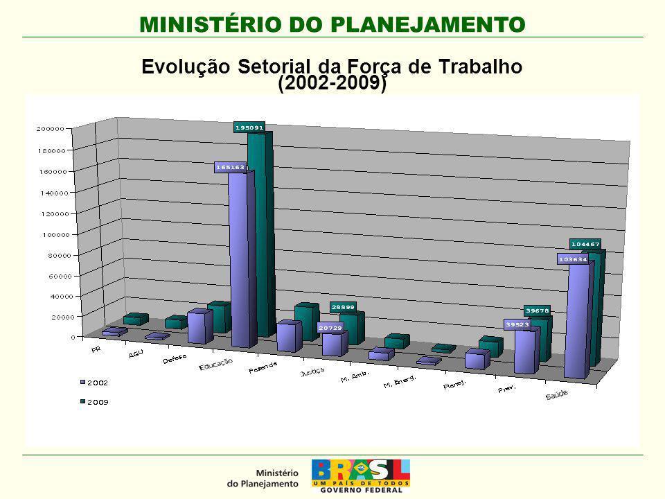 MINISTÉRIO DO PLANEJAMENTO Evolução Setorial da Força de Trabalho (2002-2009)