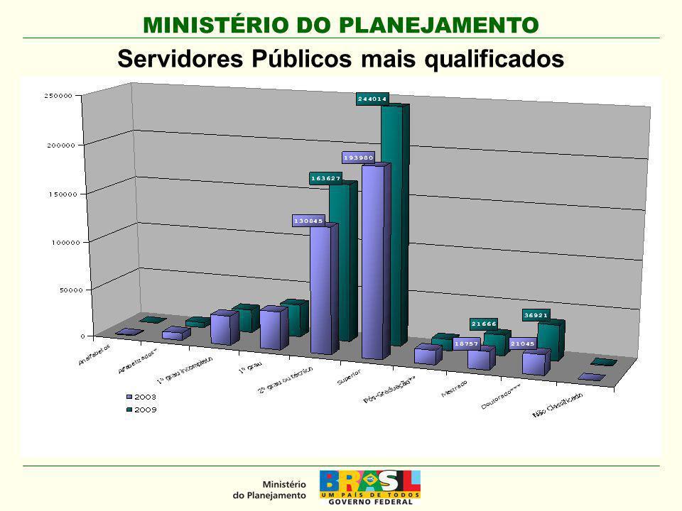 MINISTÉRIO DO PLANEJAMENTO Servidores Públicos mais qualificados