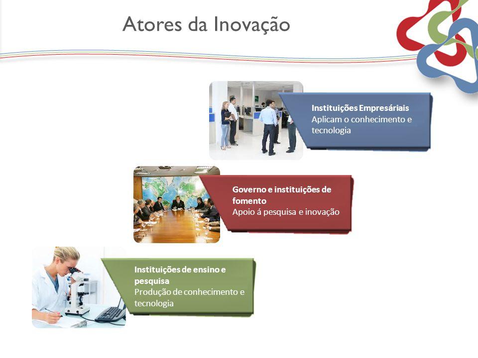 Atores da Inovação Fiat Instituições Empresáriais Aplicam o conhecimento e tecnologia Governo e instituições de fomento Apoio á pesquisa e inovação Fi