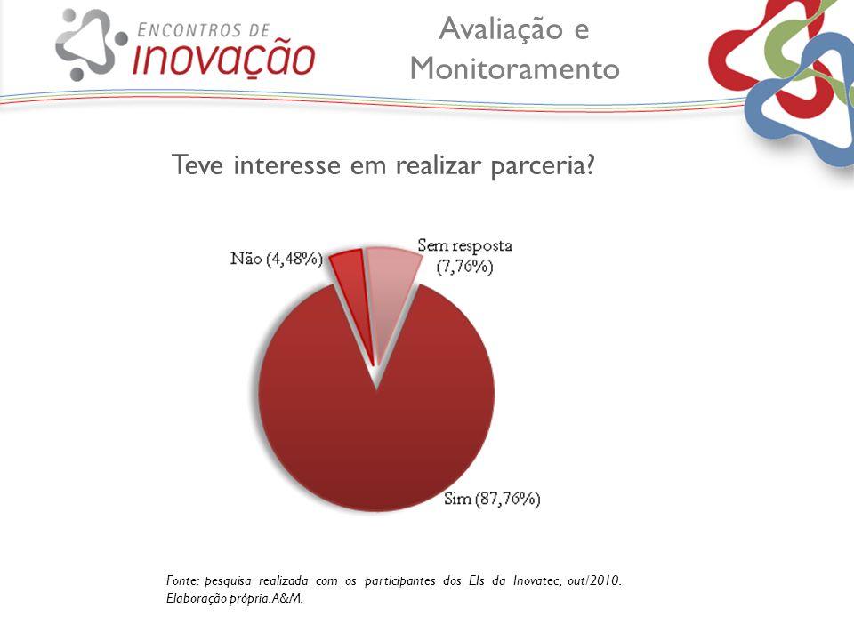 Teve interesse em realizar parceria? Fonte: pesquisa realizada com os participantes dos EIs da Inovatec, out/2010. Elaboração própria. A&M. Avaliação