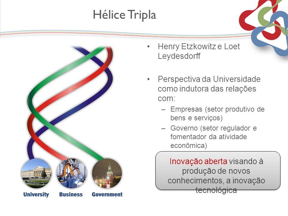 Hélice Tripla Henry Etzkowitz e Loet Leydesdorff Perspectiva da Universidade como indutora das relações com: –Empresas (setor produtivo de bens e serv