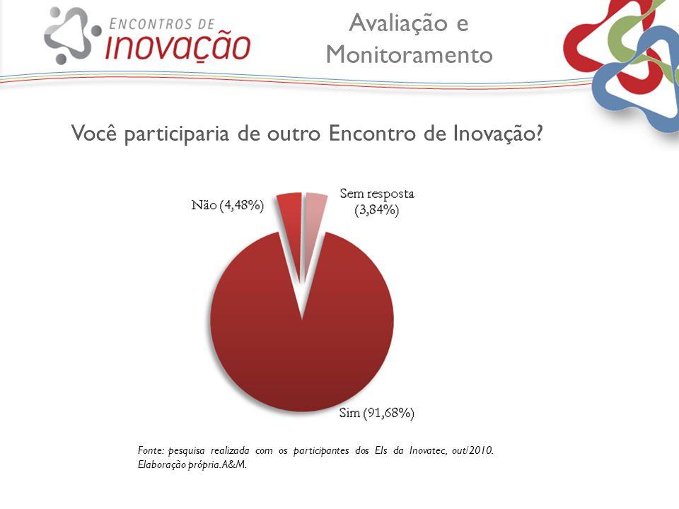 Você participaria de outro Encontro de Inovação? Fonte: pesquisa realizada com os participantes dos EIs da Inovatec, out/2010. Elaboração própria. A&M