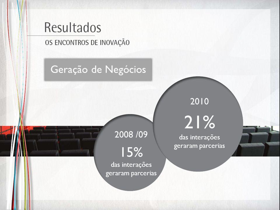 Geração de Negócios 2008 /09 15% das interações geraram parcerias 2010 21% das interações geraram parcerias