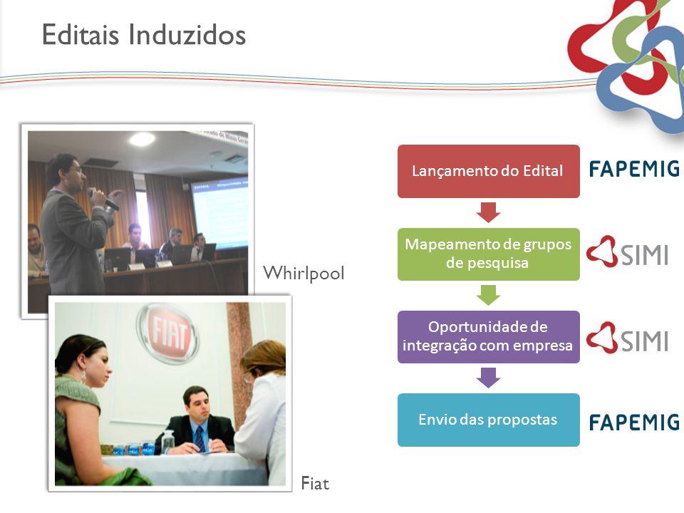 Lançamento do Edital Mapeamento de grupos de pesquisa Oportunidade de integração com empresa Envio das propostas Editais Induzidos Fiat Whirlpool