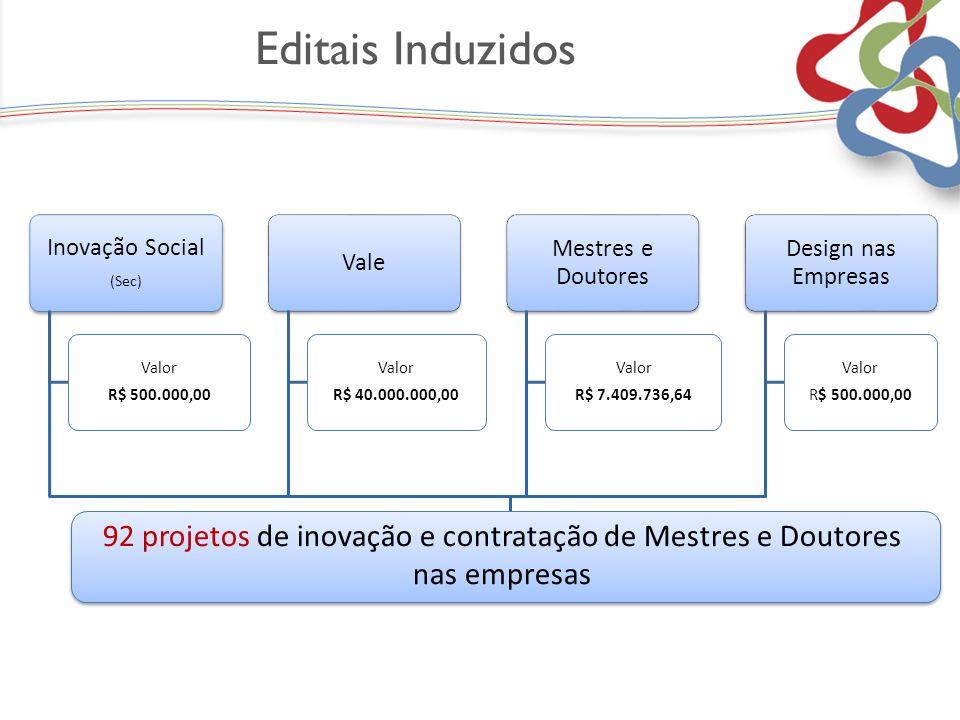 Editais Induzidos Inovação Social (Sec) Valor R$ 500.000,00 Vale Valor R$ 40.000.000,00 Mestres e Doutores Valor R$ 7.409.736,64 Design nas Empresas V