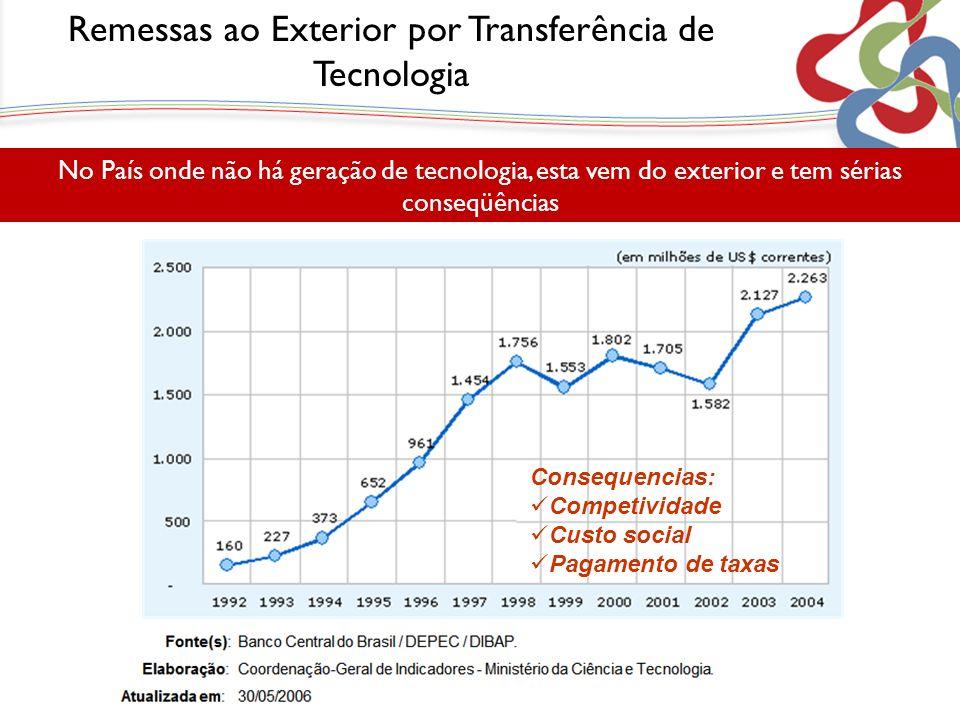 No País onde não há geração de tecnologia, esta vem do exterior e tem sérias conseqüências Consequencias: Competividade Custo social Pagamento de taxa