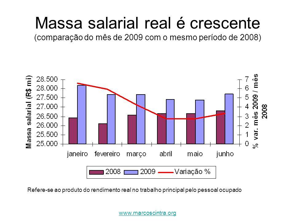 Massa salarial real é crescente (comparação do mês de 2009 com o mesmo período de 2008) Refere-se ao produto do rendimento real no trabalho principal