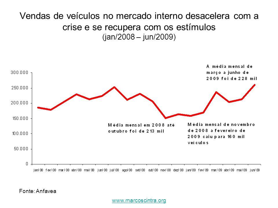 Vendas de veículos no mercado interno desacelera com a crise e se recupera com os estímulos (jan/2008 – jun/2009) Fonte: Anfavea www.marcoscintra.org