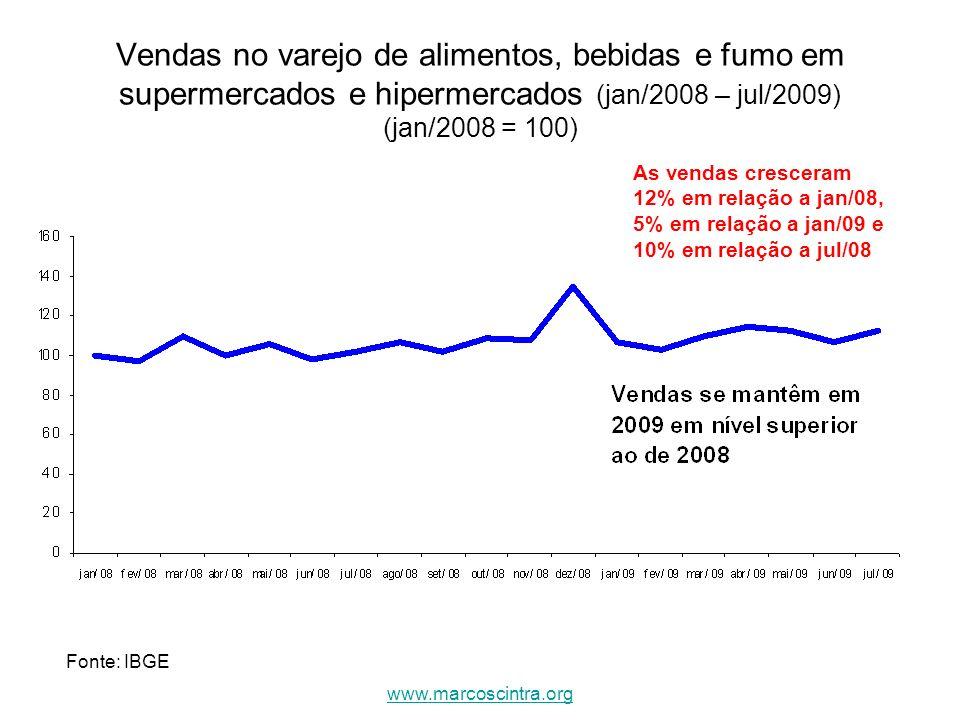 Vendas no varejo de alimentos, bebidas e fumo em supermercados e hipermercados (jan/2008 – jul/2009) (jan/2008 = 100) As vendas cresceram 12% em relaç