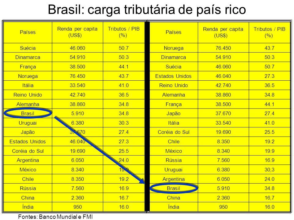 Brasil: carga tributária de país rico Países Renda per capita (US$) Tributos / PIB (%) Suécia46.06050.7 Dinamarca54.91050.3 França38.50044.1 Noruega76