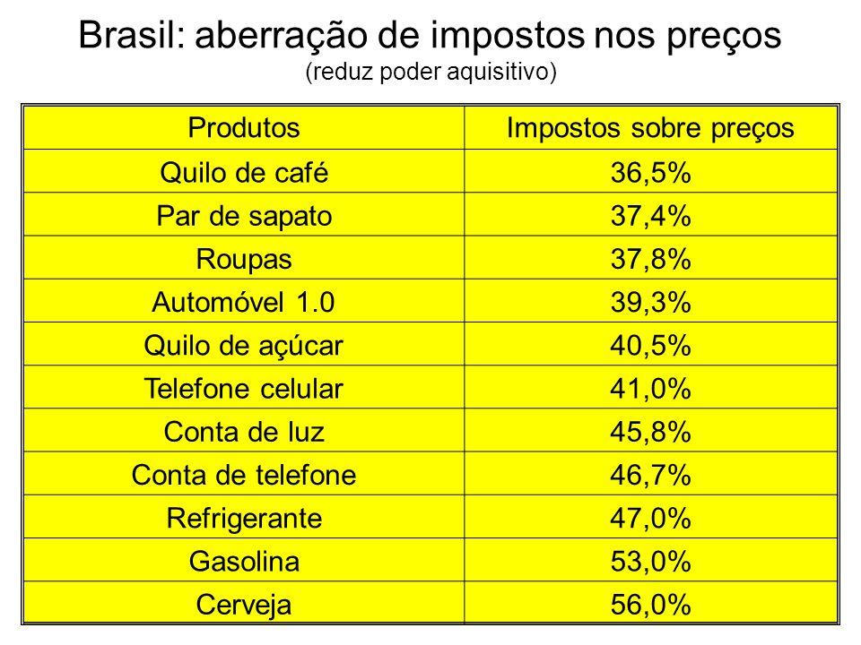 Brasil: aberração de impostos nos preços (reduz poder aquisitivo) ProdutosImpostos sobre preços Quilo de café36,5% Par de sapato37,4% Roupas37,8% Auto