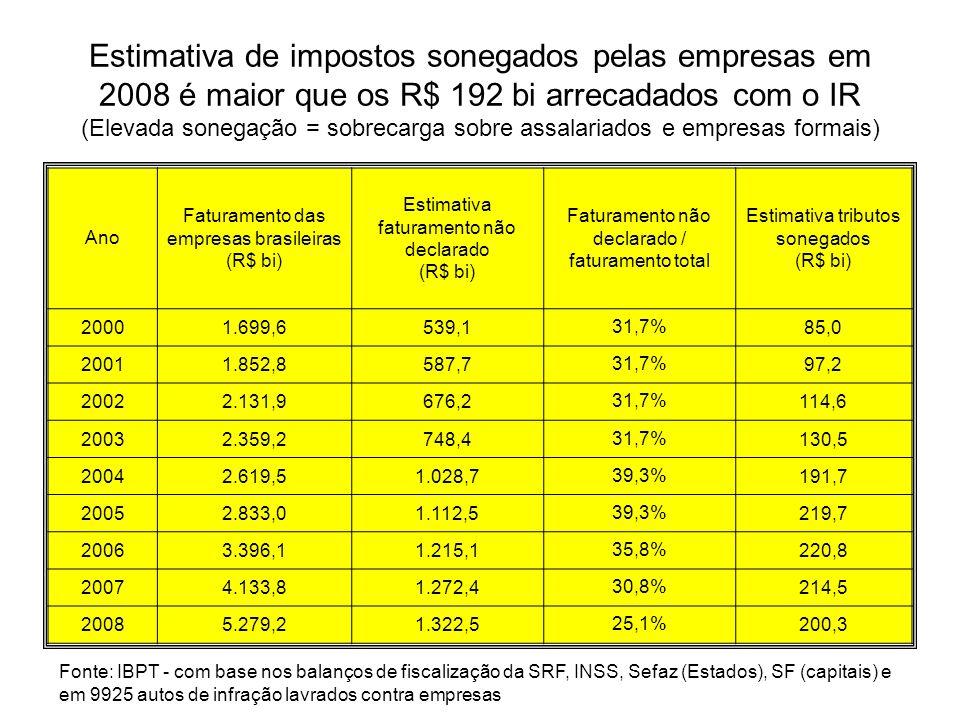 Estimativa de impostos sonegados pelas empresas em 2008 é maior que os R$ 192 bi arrecadados com o IR (Elevada sonegação = sobrecarga sobre assalariad